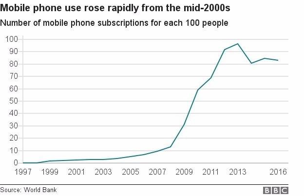 辛巴威近年來手機使用率大幅增長