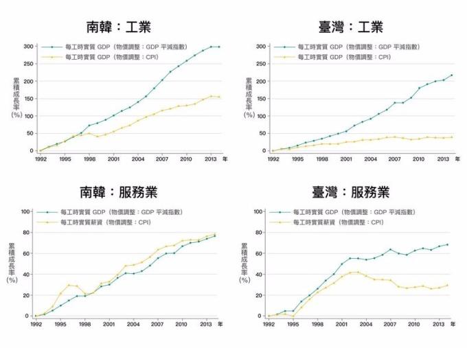臺灣和南韓工業部門類似,實質薪資的成長皆大幅落後實質GDP的成長,但南韓服務業不論是實質GDP與實質薪資都在成長,反觀台灣服務業,實質GDP與實質薪資都是停滯。 資料來源│《經濟成長、薪資停滯?初探臺灣實質薪資與勞動生產力脫勾的成因》,作者:林依伶、楊子霆