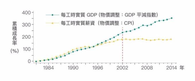 在 2002 年以前,勞動生產力與實質薪資的成長走勢其實是亦步亦趨。然而 2002 年以後,勞動生產力仍成長,實質薪資成長卻幾近停滯甚至為負。 資料來源│《經濟成長、薪資停滯?初探臺灣實質薪資與勞動生產力脫勾的成因》
