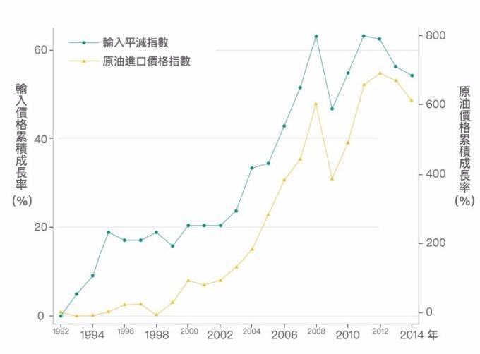 隨著原油進口價格上漲,輸入的物品價格也跟著上漲。 資料來源│《經濟成長、薪資停滯?初探臺灣實質薪資與勞動生產力脫勾的成因》,作者:林依伶、楊子霆