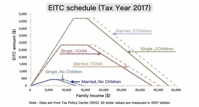 根據美國 2007 年 EITC 資料所繪製的圖表。只要有工作收入的家庭就可以領到補貼,補貼的金額,與工作收入、家庭狀況、子女數量有關。 資料來源│Family Labor Supply and the Timing of Cash Transfers: Evidence from the Earned Income Tax Credit (Online Appendix), Journal of Human Resources, forthcoming