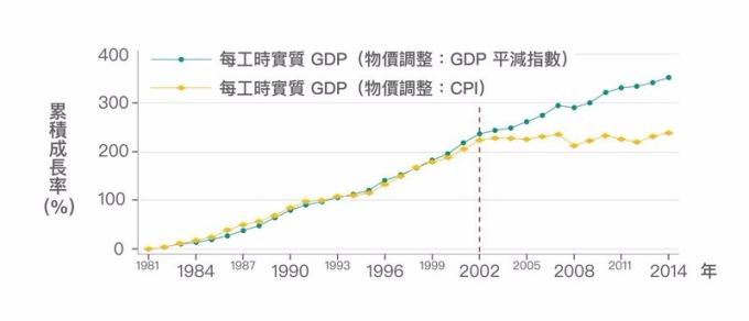 2002 年後,實質 GDP 雖持續成長,但卻是奠基在生產越來越低價的產品上。若 GDP 改以 CPI 調整物價,藉此反映 GDP 的購買力,可以發現如同實質薪資,早已停止成長。 資料來源│《經濟成長、薪資停滯?初探臺灣實質薪資與勞動生產力脫勾的成因》,作者:林依伶、楊子霆