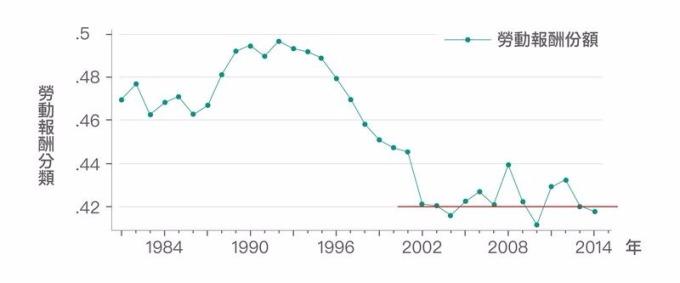 多數人「直覺上」認為這反映勞動報酬份額下滑。但根據資料顯示,勞動報酬份額在 2002 年後停止下降趨勢,且在 42% 上下波動。因此,勞動報酬份額可能並非造成「勞動生產力」與「實質薪資」成長脫勾擴大的主因。 資料來源│《經濟成長、薪資停滯?初探臺灣實質薪資與勞動生產力脫勾的成因》,作者:林依伶、楊子霆