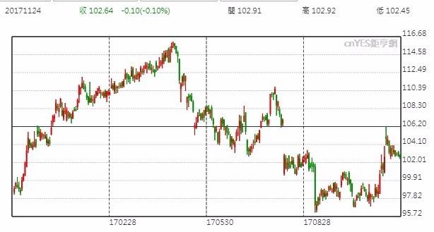 迪士尼股價日線走勢圖