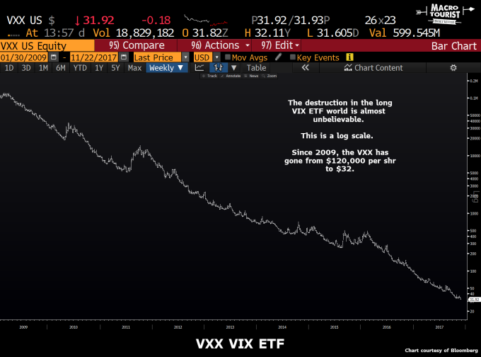 VXX一路下滑(圖表取自Market Watch)