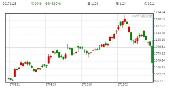 日本東麗股價日線走勢圖 (近三個月以來表現)