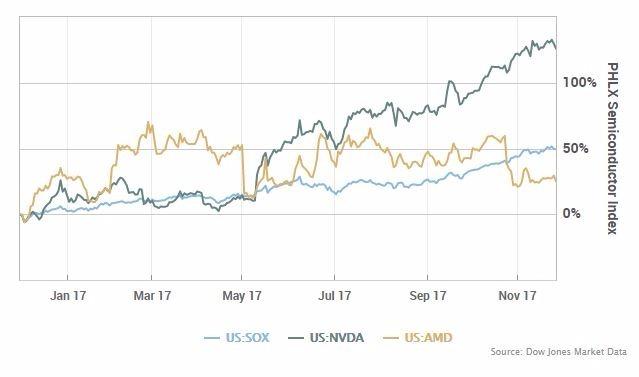 Nvidia 與 AMD 和費城半導體指數的走勢 (圖取自 MarketWatch)