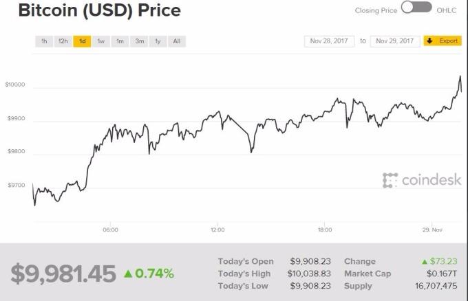過去2年裡比特幣的價格上漲了近250%,這比研究人員發現的閾值水準高出10倍以上。 (圖:coindesk)