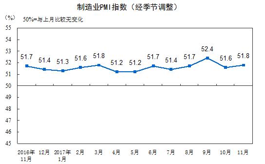 中國11月製造業PMI指數,(表取材自中國國家統計局)