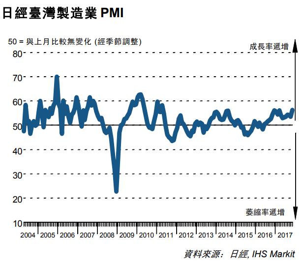 11月的日經台灣製造業指數。(圖取材自Markit網站)