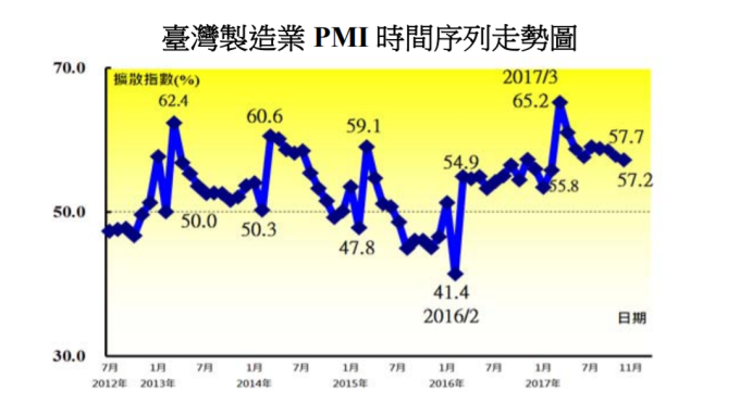台灣製造業PMI連續21個月擴張。(圖:中經院提供)