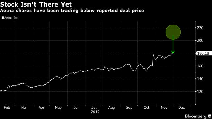 安泰股價目前仍低於收購價207美元。