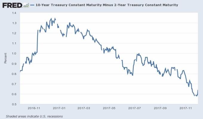 2年期美債殖利率與10年期美債殖利率之利差 圖片來源:Fred