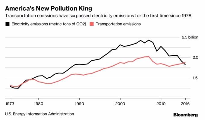 發電廠排放量(黑)運輸也排放量(紅)/ 圖:彭博