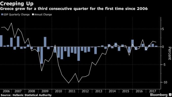 希臘GDP / 圖:彭博
