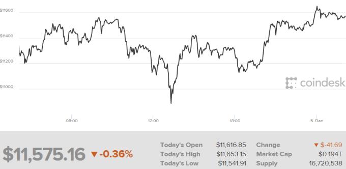 比特幣近1周來走勢。(圖:Coindesk)