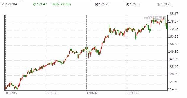 Facebook股價日線走勢圖