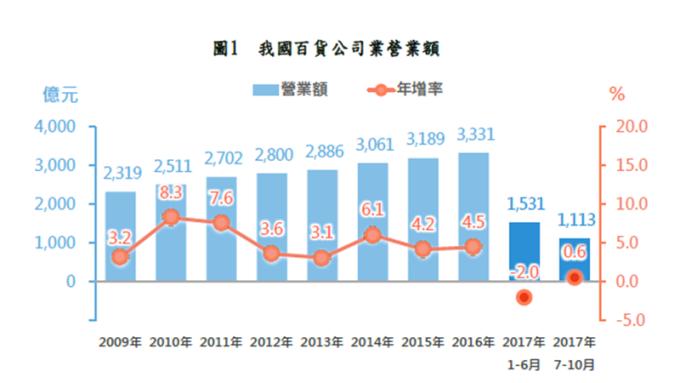 百貨公司下半年買氣回升,營收可望轉正成長。(圖:經濟部提供)