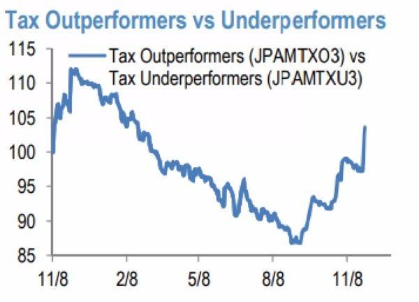 稅改受益與否類股比率