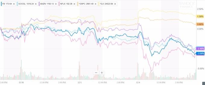 fang股與大盤比較圖 / 圖:yahoo金融