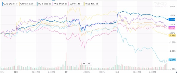 msft、aapl、csco、orcl、與大盤比較圖 / 圖:yahoo金融