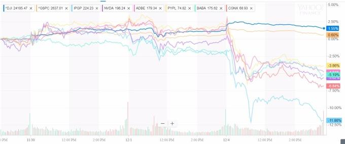 其他科技類股與大盤比較圖 / 圖:yahoo金融
