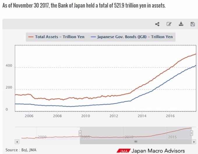 日本央行資產表 / 圖:JMA