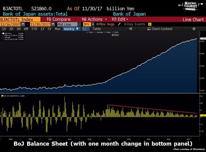 日本央行採取隱形緩減資產表 / 圖:ZeroHedge