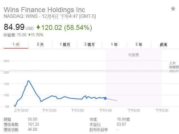 穩盛金融股價(圖表取自Google)