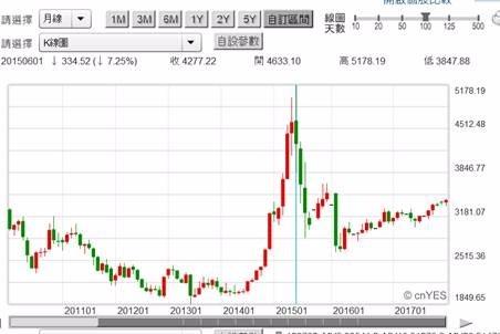 (圖一:中國面臨金融不良債券危機,鉅亨網)