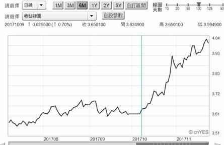 (圖三:中國10年期公債殖利率日曲線圖,鉅亨網)