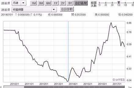 (圖五:人民幣兌換美元匯率月曲線圖,鉅亨網首頁)