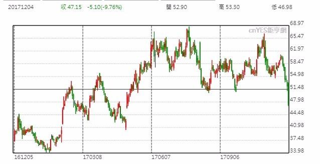 Lumemtum股價日線走勢圖