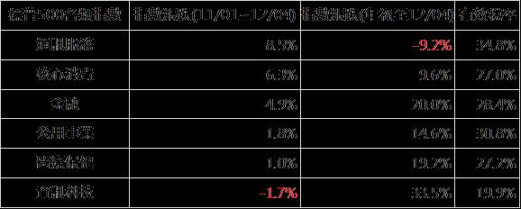 資料來源:Bloomberg;資料日期:2017/12/04;採標普500各類股指數;此資料僅為歷史數據,不為未來投資獲利之保證,在不同指數走勢,比重與期間下,可能得到不同數據結果。