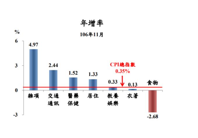 11月7大項目物價波動比較圖。(圖:主計總處提供)