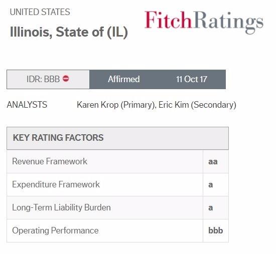 伊利諾州評級 / 圖:Fitch