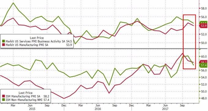 美國PMI呈下滑狀態(圖表取自Zero Hedge)