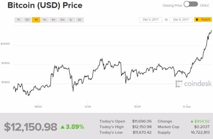 比特幣又開啟漲勢(圖表取自Coindesk)