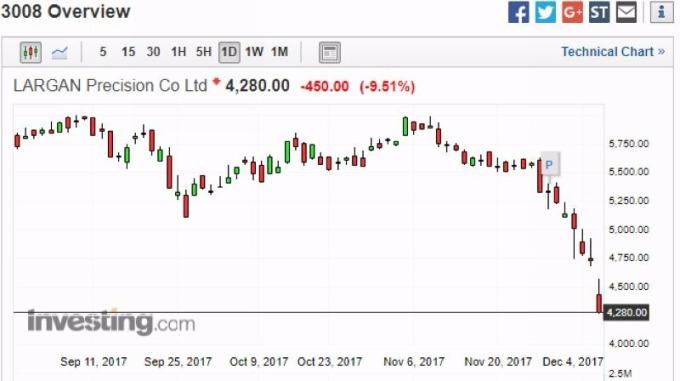 大立光股價日線走勢圖 圖片來源:investing.com
