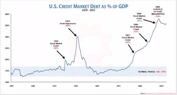 美國信貸市場債務佔 GDP 比重
