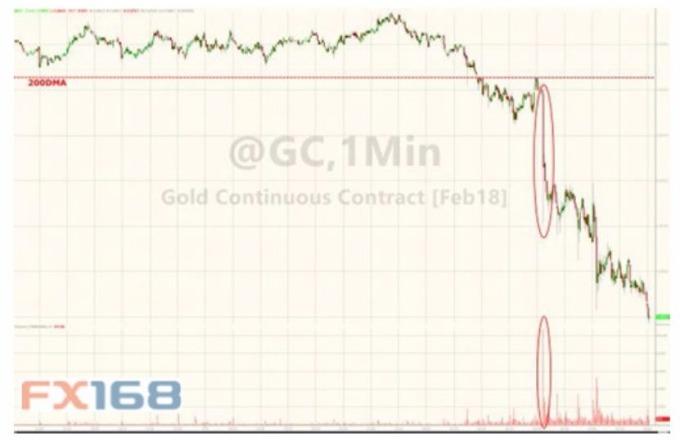 美東時間上午9:07有人拋出價格高達15億美元的黃金,導致其跌破200日移動均線。 (圖:FX168財經網)