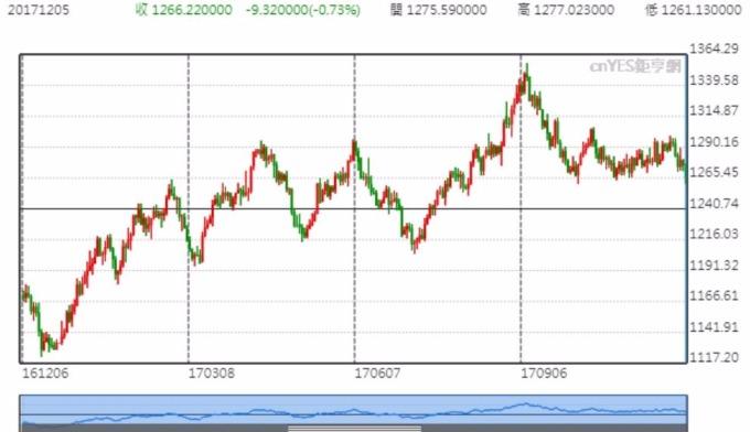 現貨黃金跌向1260美元/盎司關口。