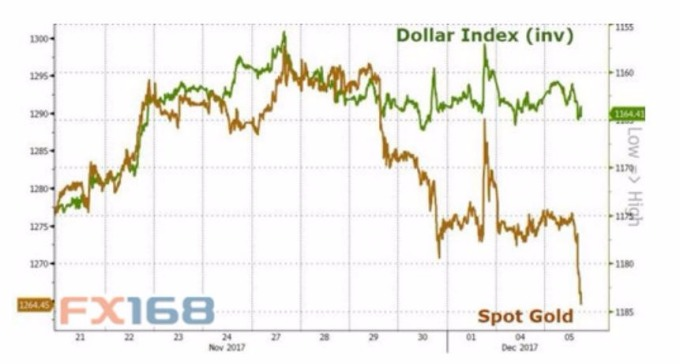 黃金和美元走勢對比圖。 (圖:FX168財經網)