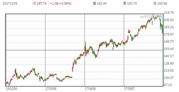 Nvidia股價日線走勢圖