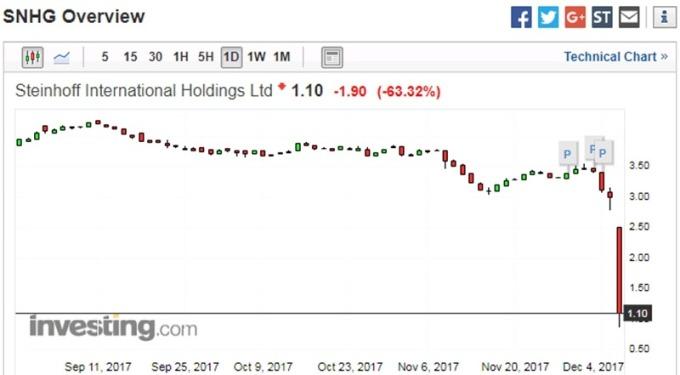 Steinhoff 於德國法蘭掛牌之股價日線走勢圖 圖片來源:investing.com