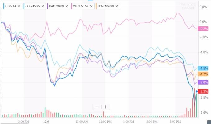 金融類股日線趨勢圖 / 圖:雅虎金融