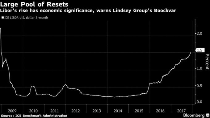 LIBOR升至1.5%,為10年來新高      (圖取自彭博)