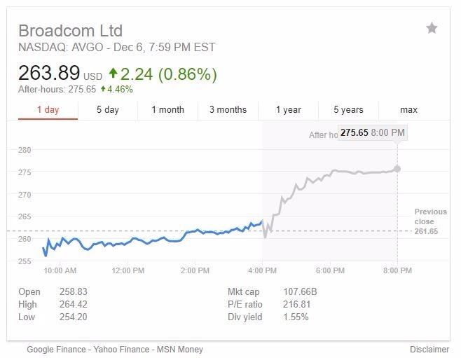 博通股價盤後上漲4%