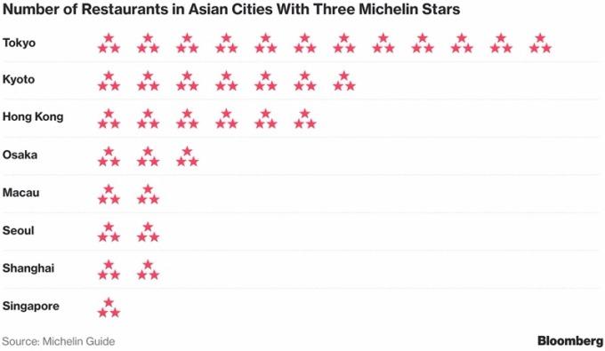 """亞洲米其林""""三顆星""""餐廳數量 / 圖:彭博"""
