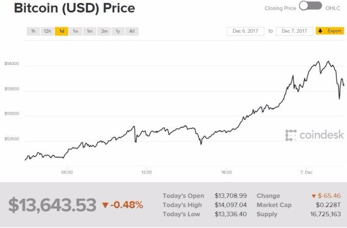 比特幣價格走勢。 (圖:Coindesk)